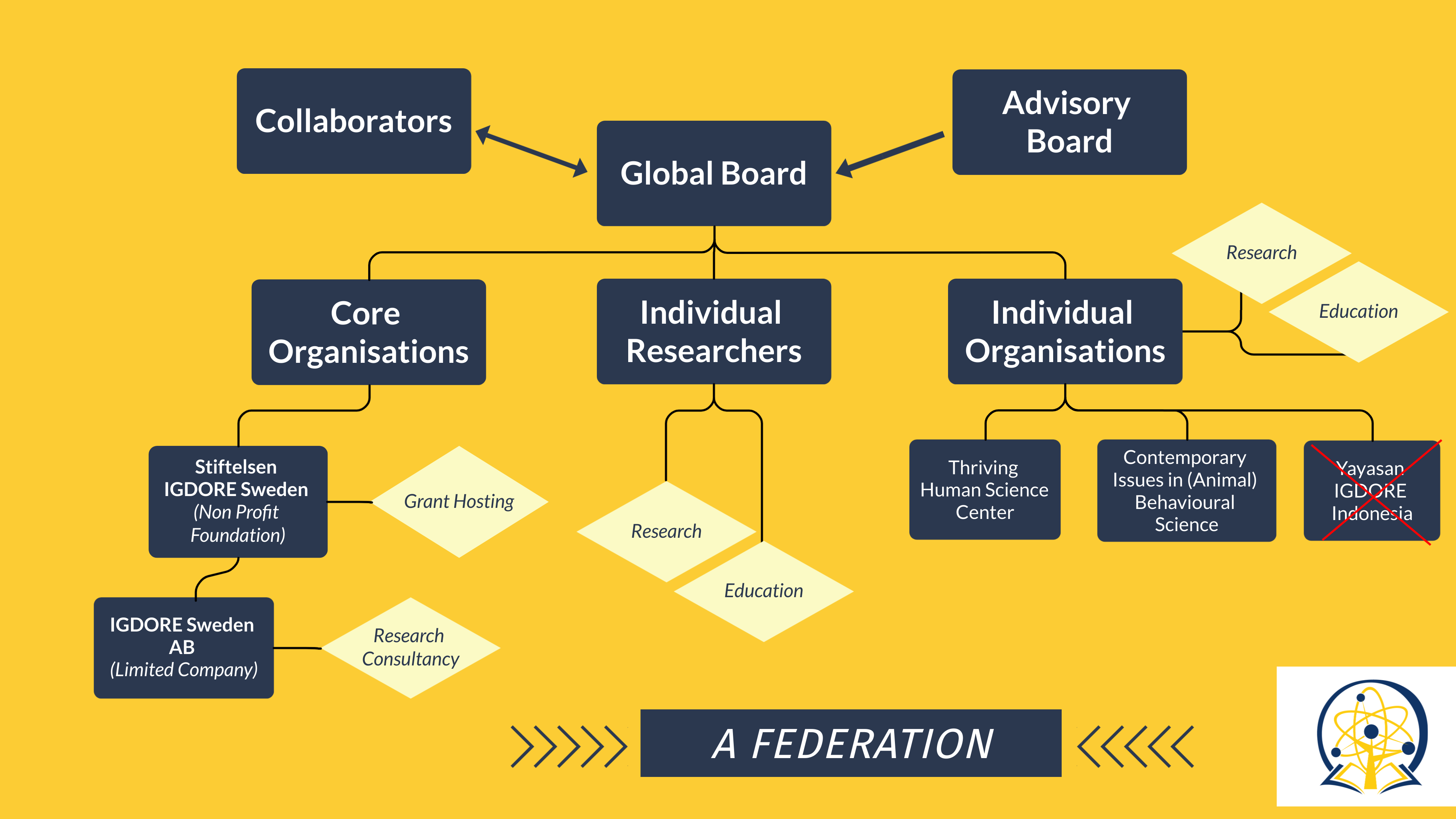 IGDORE's organisational structure